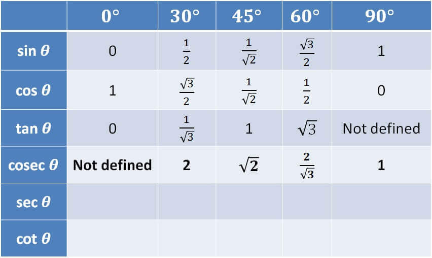 Trigonometry Table - cosec csc.jpg