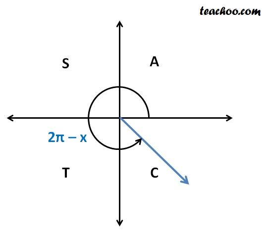cos (2pi minus x).jpg