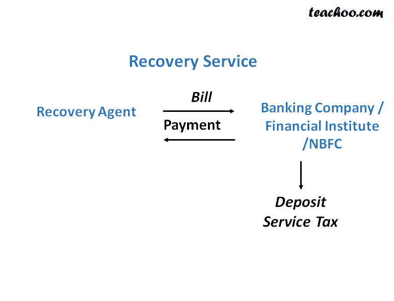 Service Tax On Recovery Agent Services - Concept of RCM (Reverse Charge and Partial Reverse  Charge)