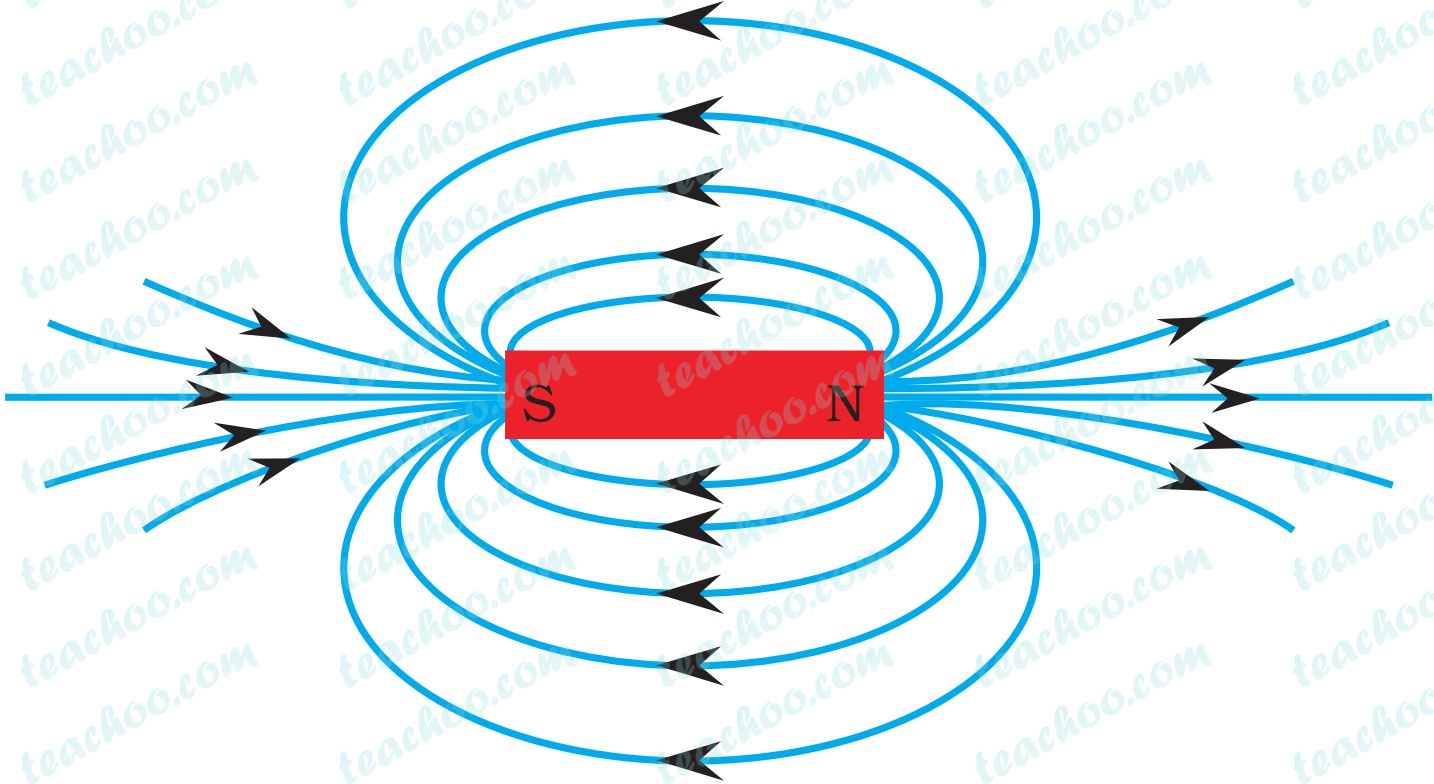 magnetic-field-lines-around-a-bar-magnet---teachoo.jpg