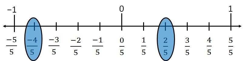 Represent 2 by 5 or 4 by 5 on number line ii.jpg