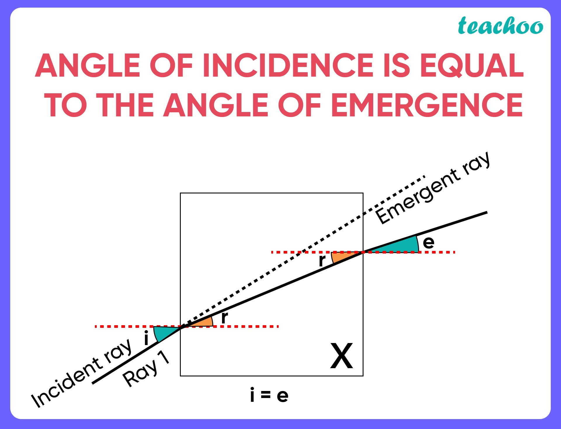 Angle of incidence is equal to the angle of emergence-01.jpg