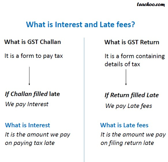Difference Between Interest and Late fees.jpg