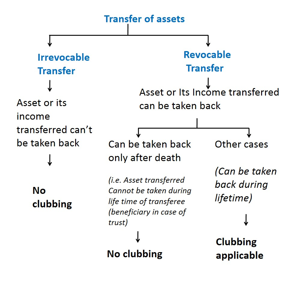 Revocable and Irrevocable Transfer - Different types of Clubbing