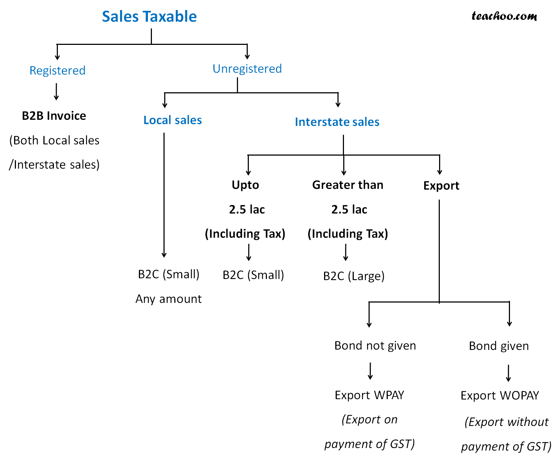 Sales Taxable.jpg