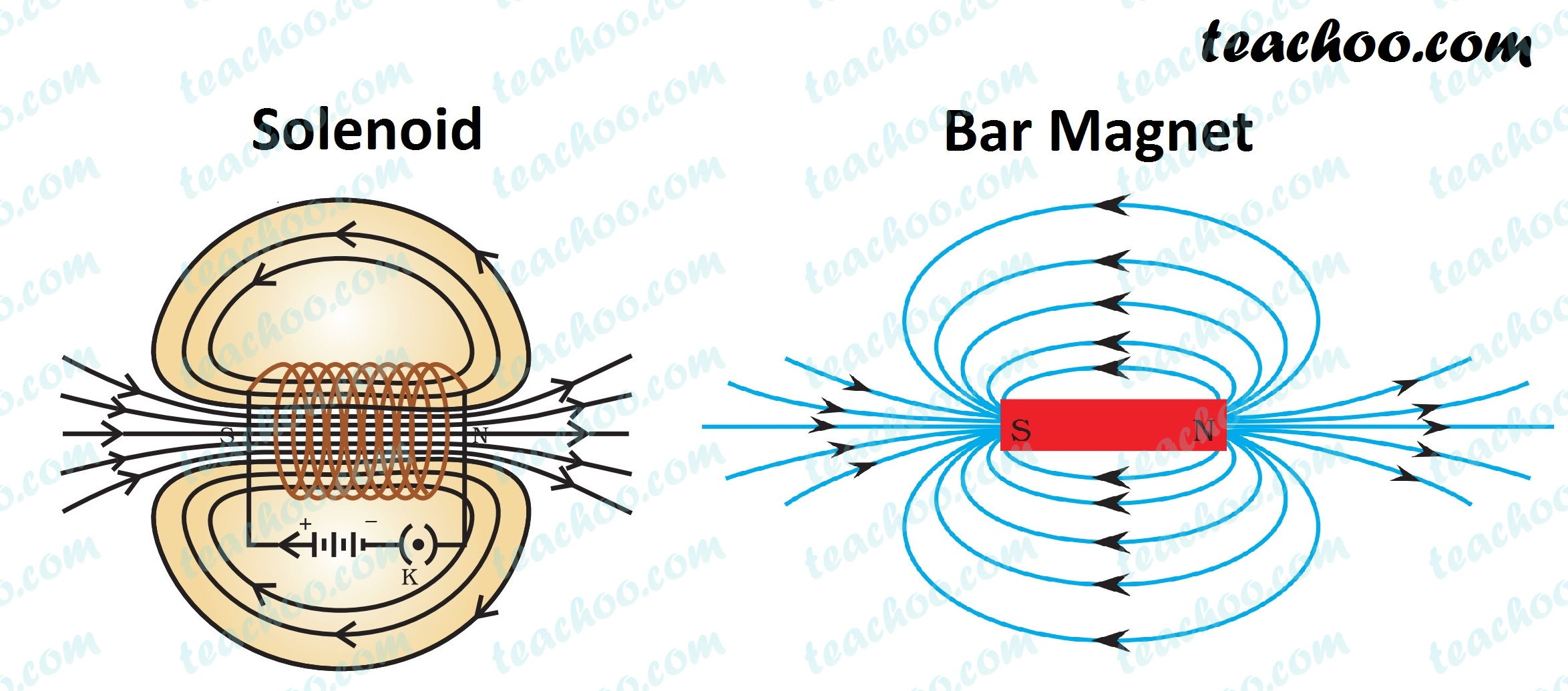 solenoid-and-bar-magnet-similarity---teachoo.jpg