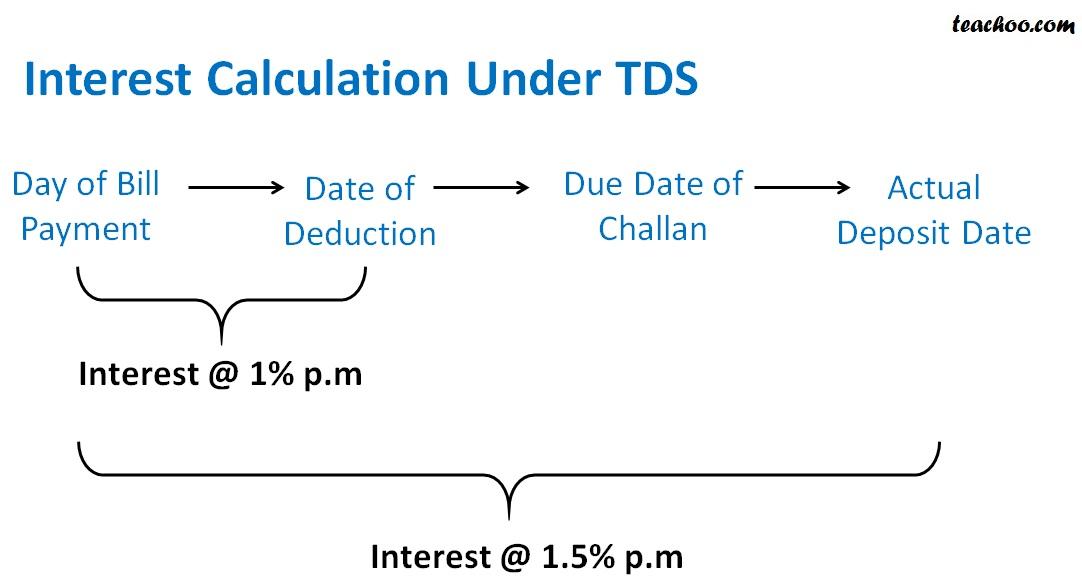 Interest Calculation Under TDS 2.jpg