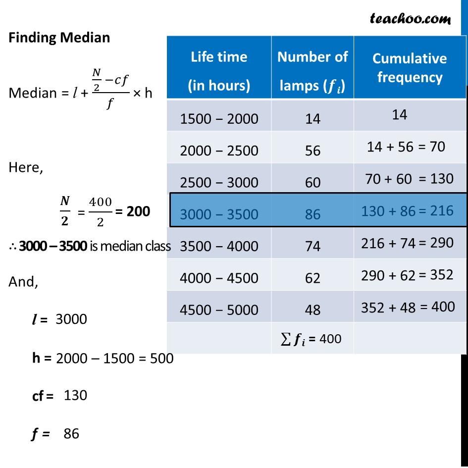 Ex 14.3, 5 - Chapter 14 Class 10 Statistics - Part 2