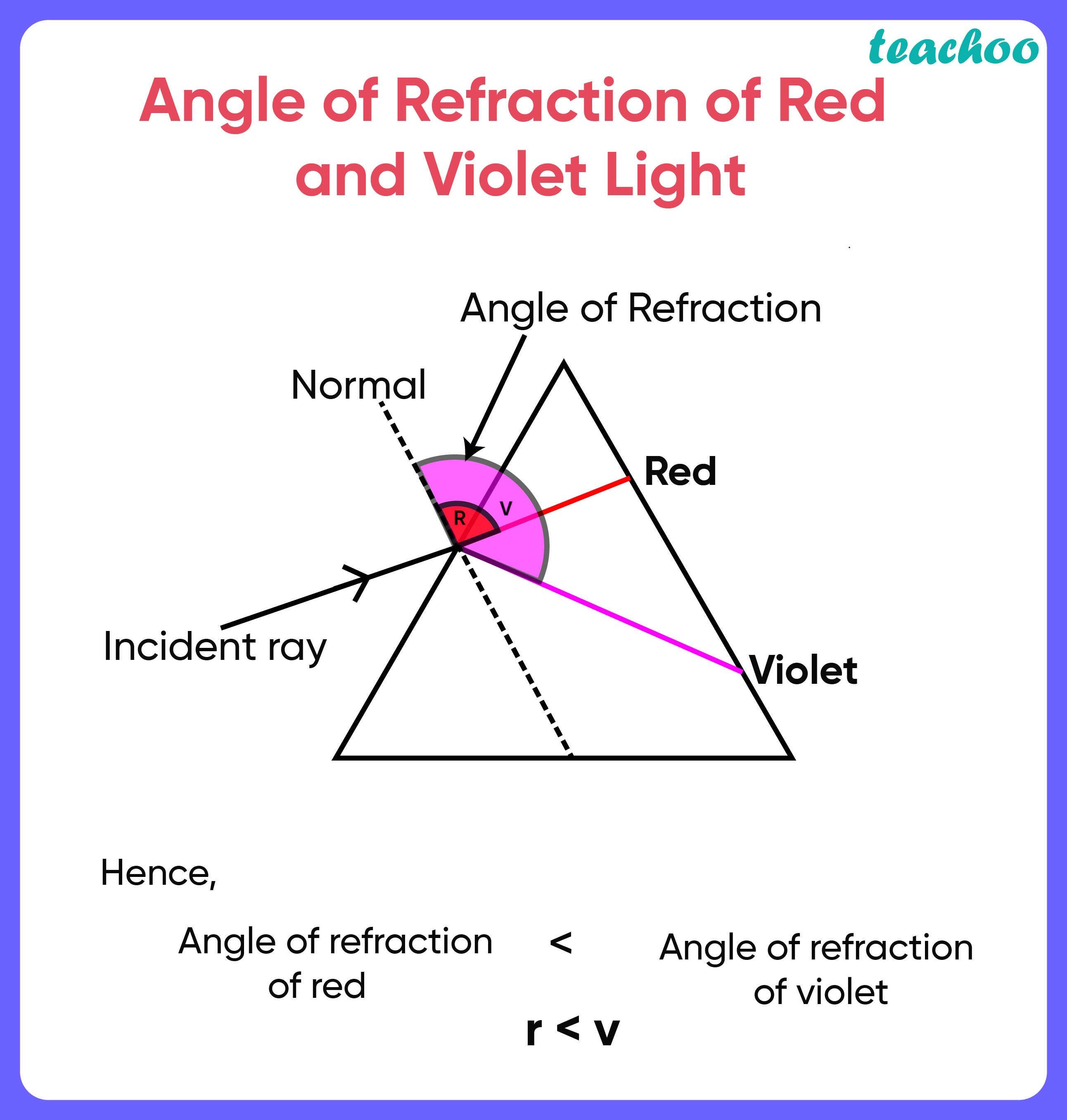 Angle of Refraction of Red and Violet Light - Teachoo.jpg