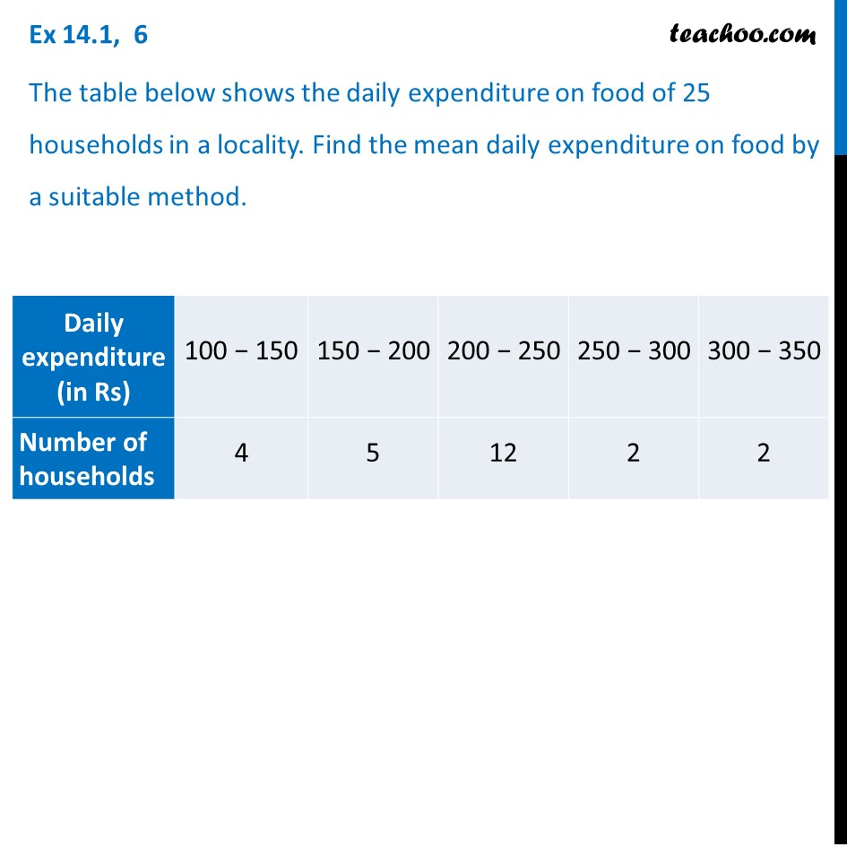 Ex 14.1, 6 - Daily expenditure on food of 25 households - Ex 14.1