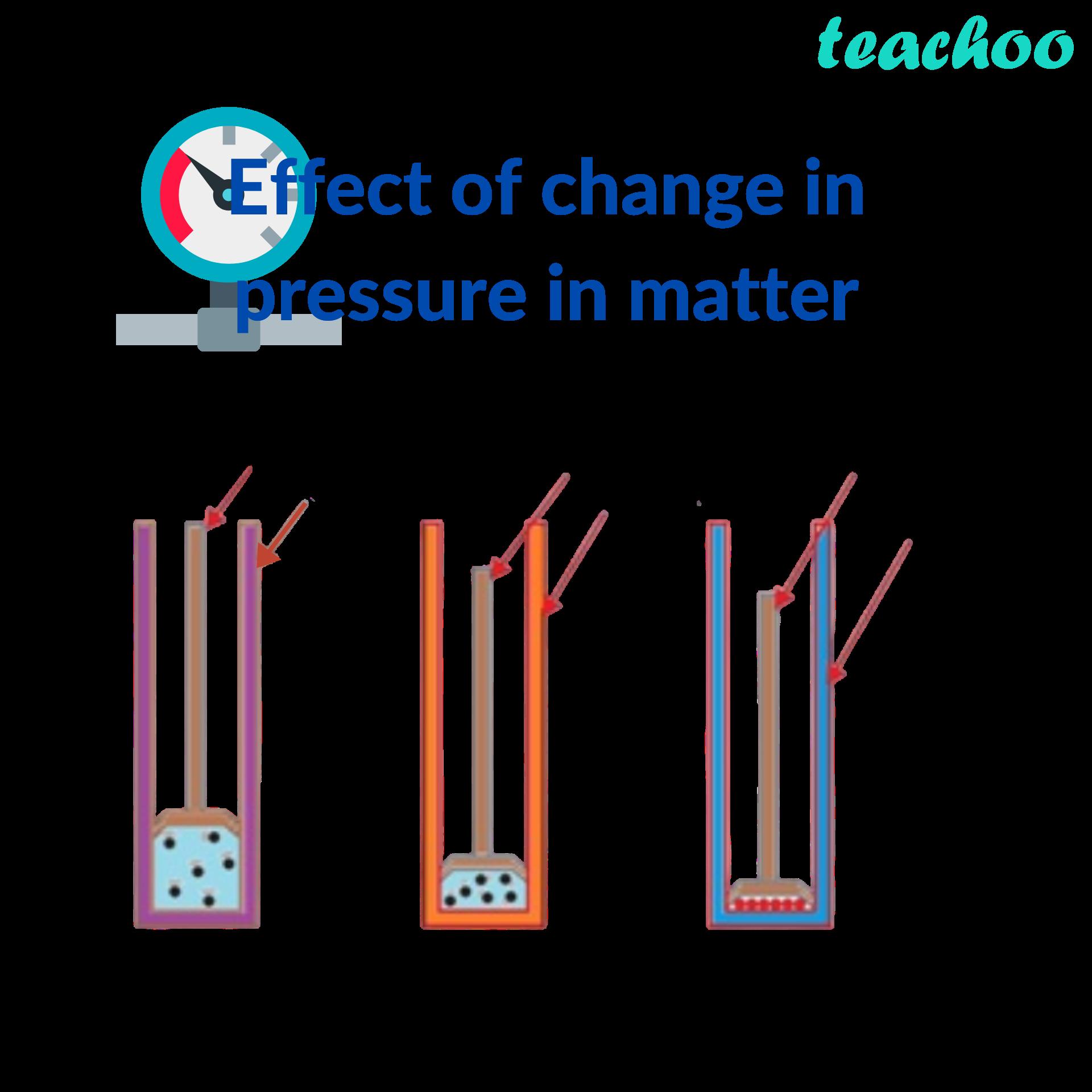Effect of change in pressure in matter - Teachoo.png