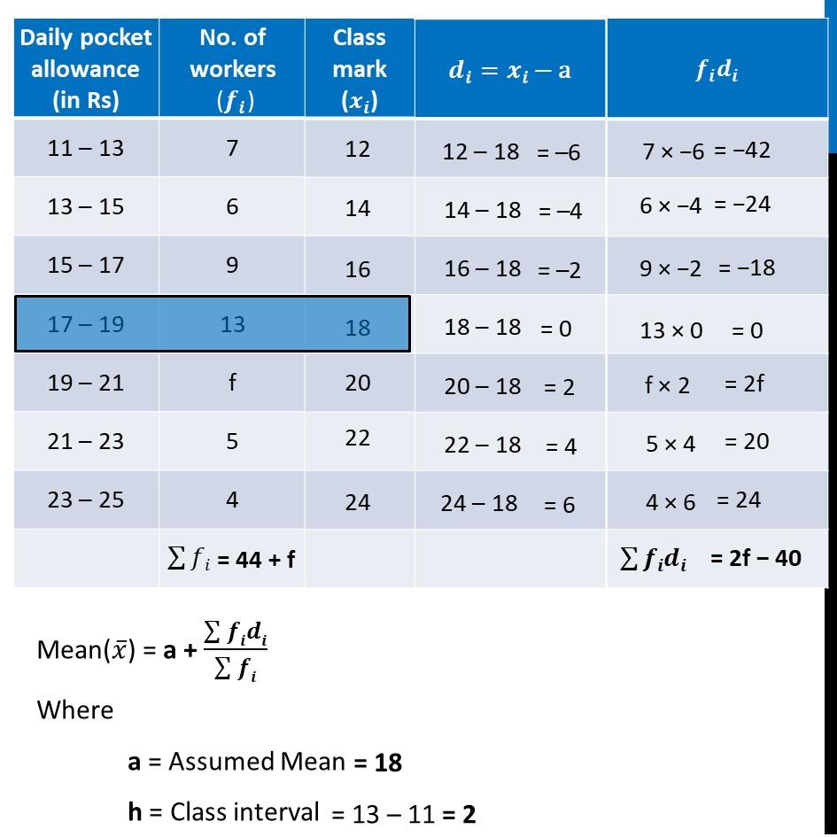 Ex 14.1, 3 - Chapter 14 Class 10 Statistics - Part 2