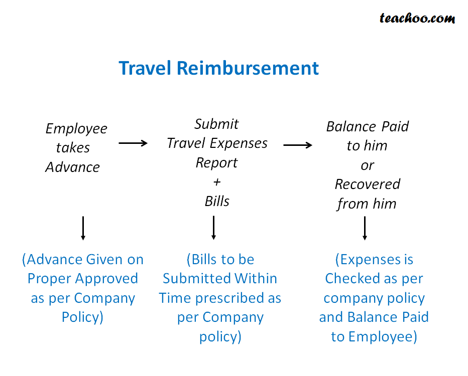 Travel Reimbursement Process in Companies - AP Process (P2P Process)