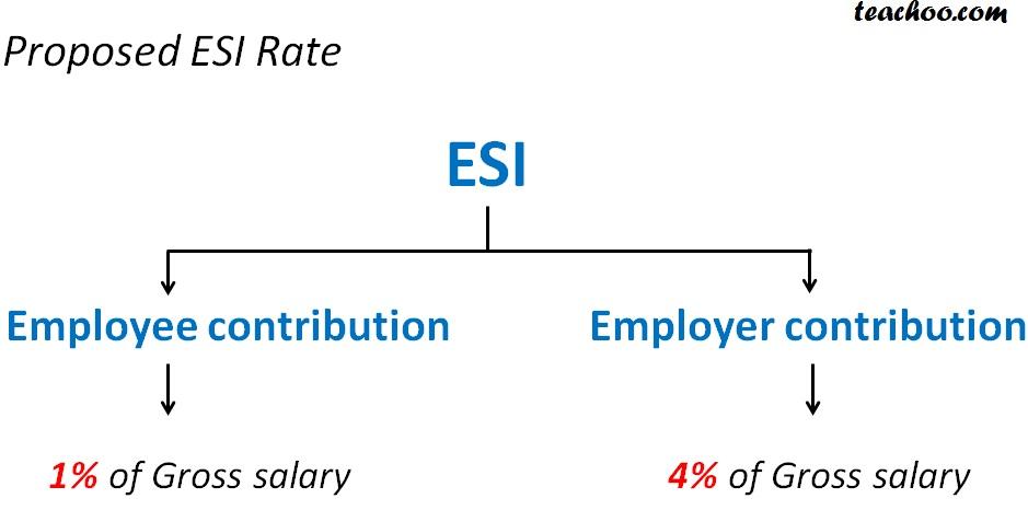 Proposed esi rate.jpg