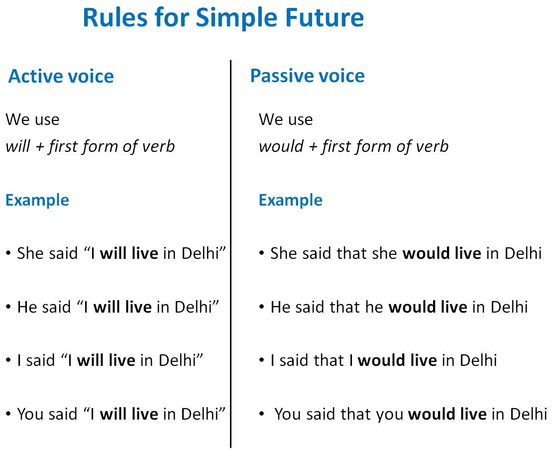 Direct Indirect Of Simple Future Tense Direct Indirect Speech