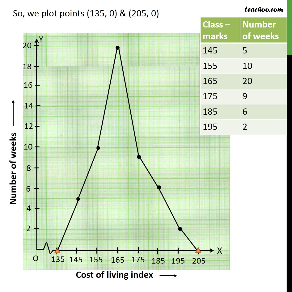 Example 9 - Chapter 14 Class 9 Statistics - Part 3