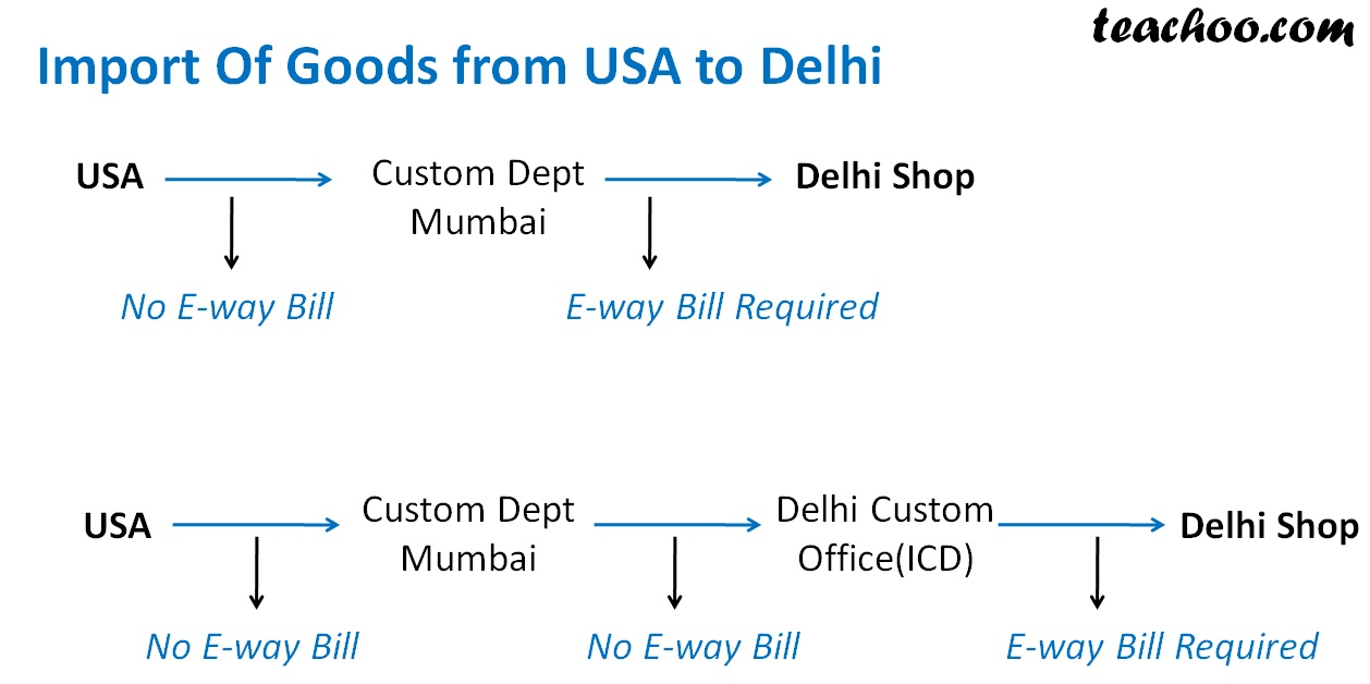 Import Of Goods from USA to Delhi.jpg