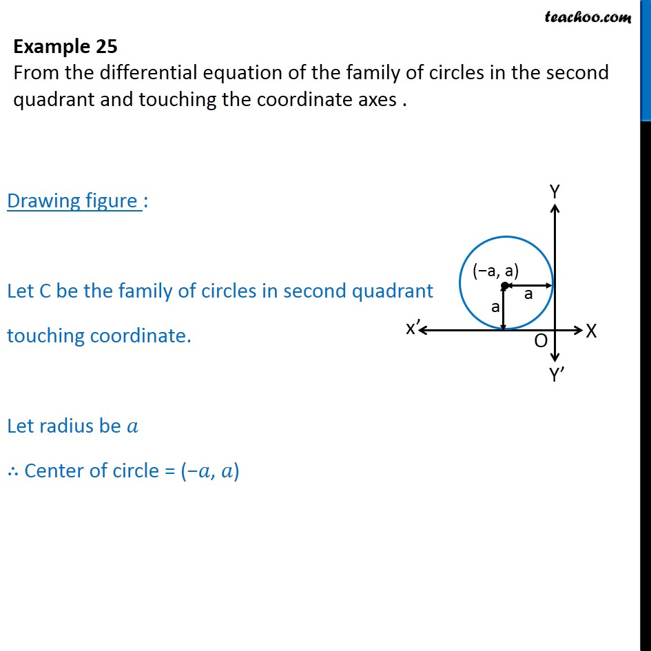 Example 25 - Family of circles in second quadrant, touching - Examples