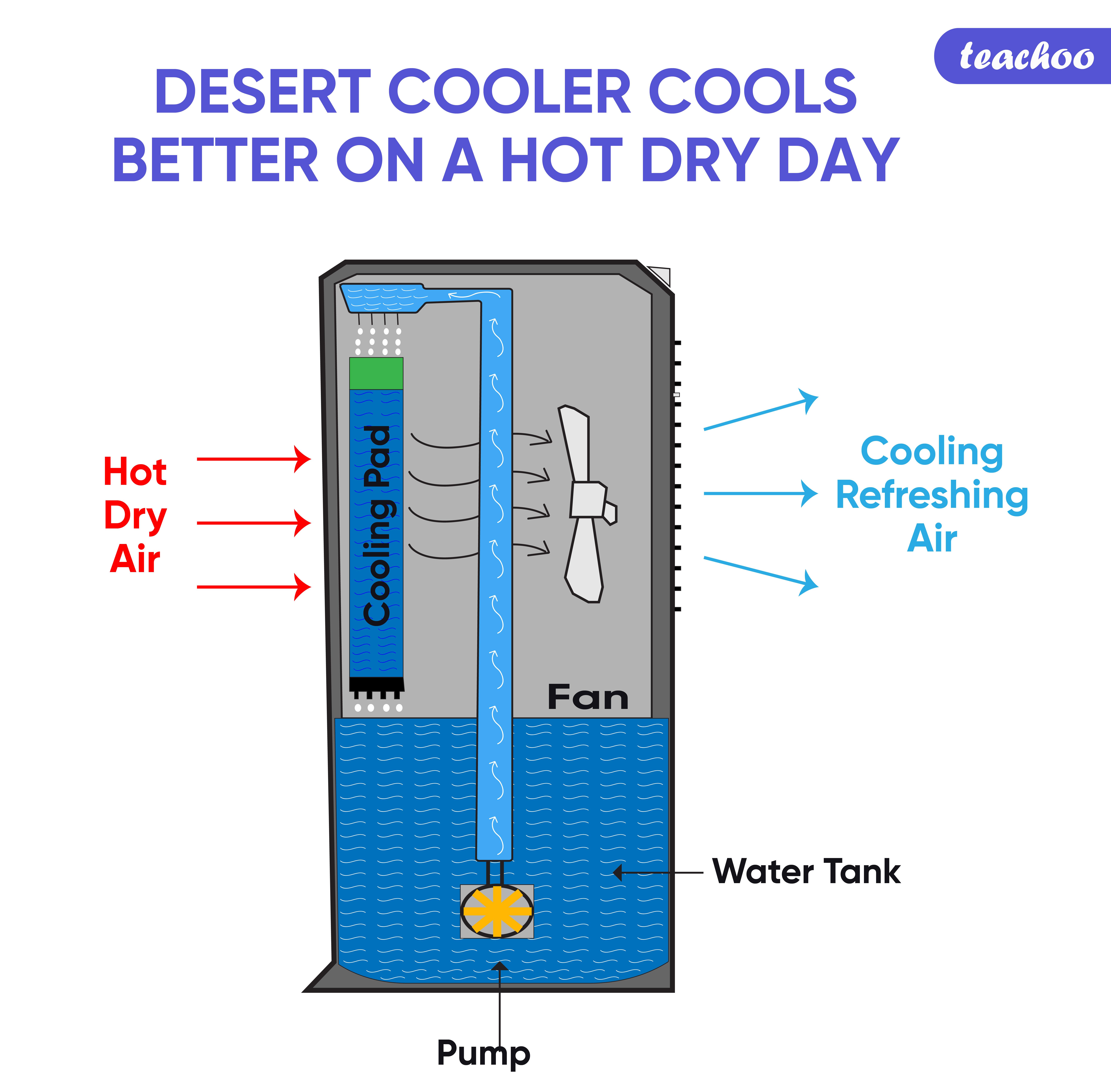 Desert cooler cools better on a hot dry day-Teachoo-01-01.jpg