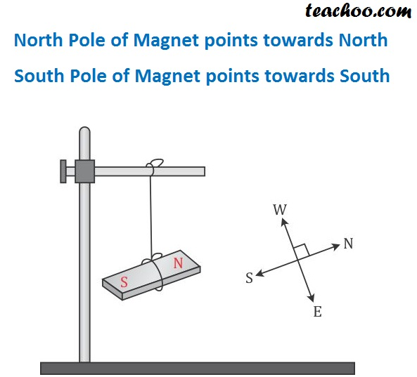 North Pole of Magnet points towards North - Teachoo.jpg
