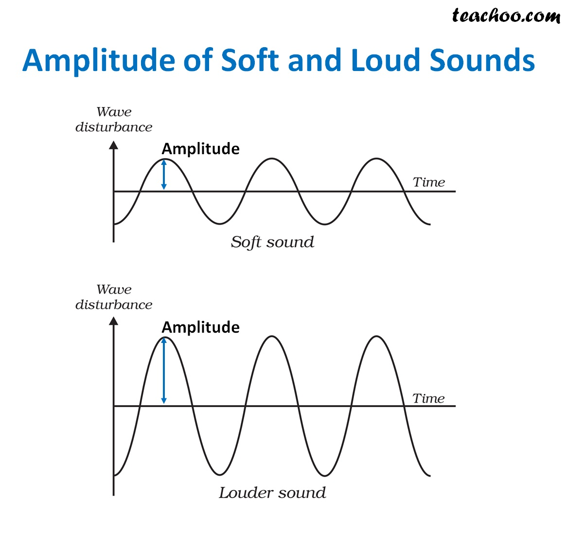 Amplitude of soft and loud sounds.jpg