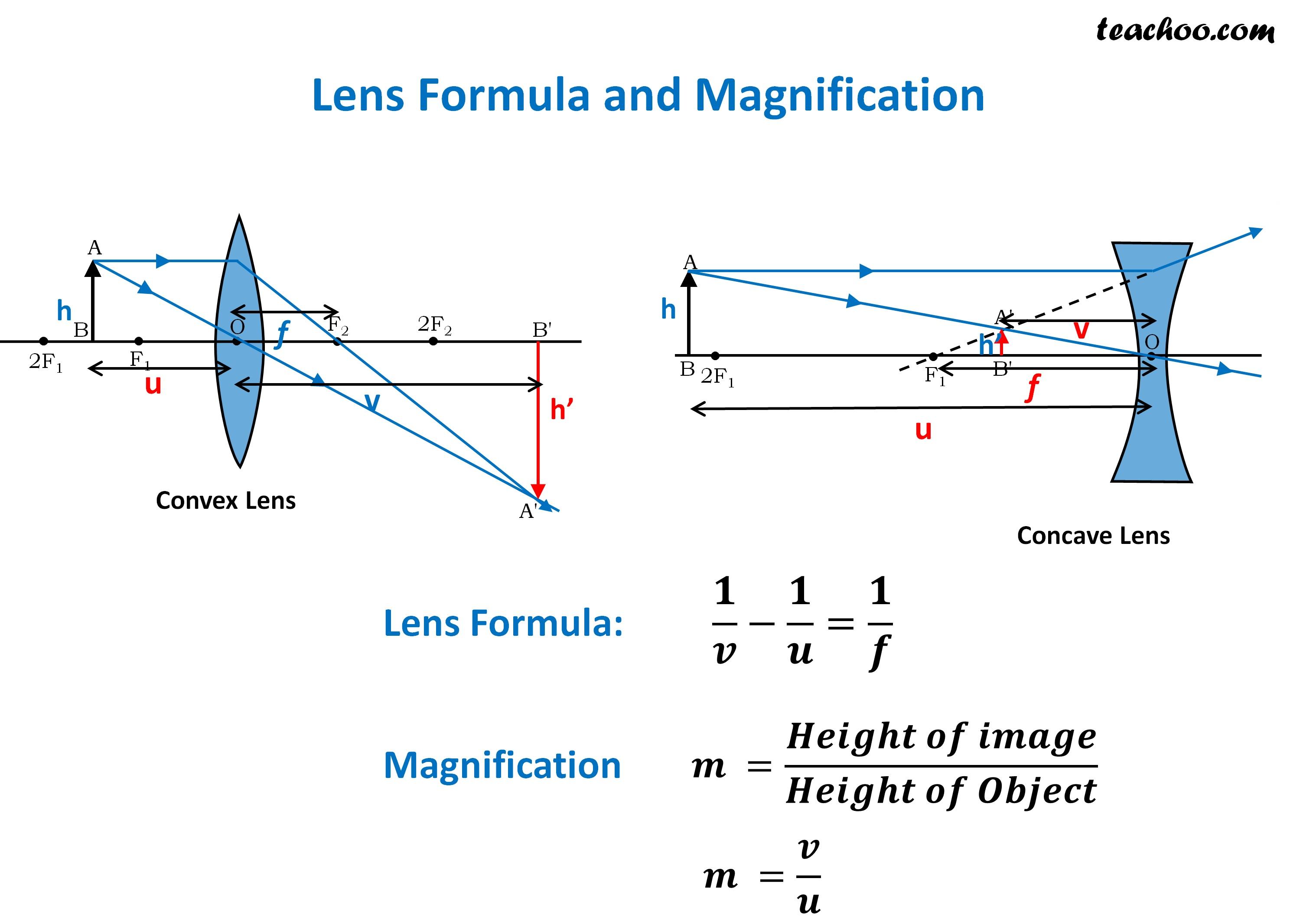 Lens Formula and Magnification - Teachoo.jpg