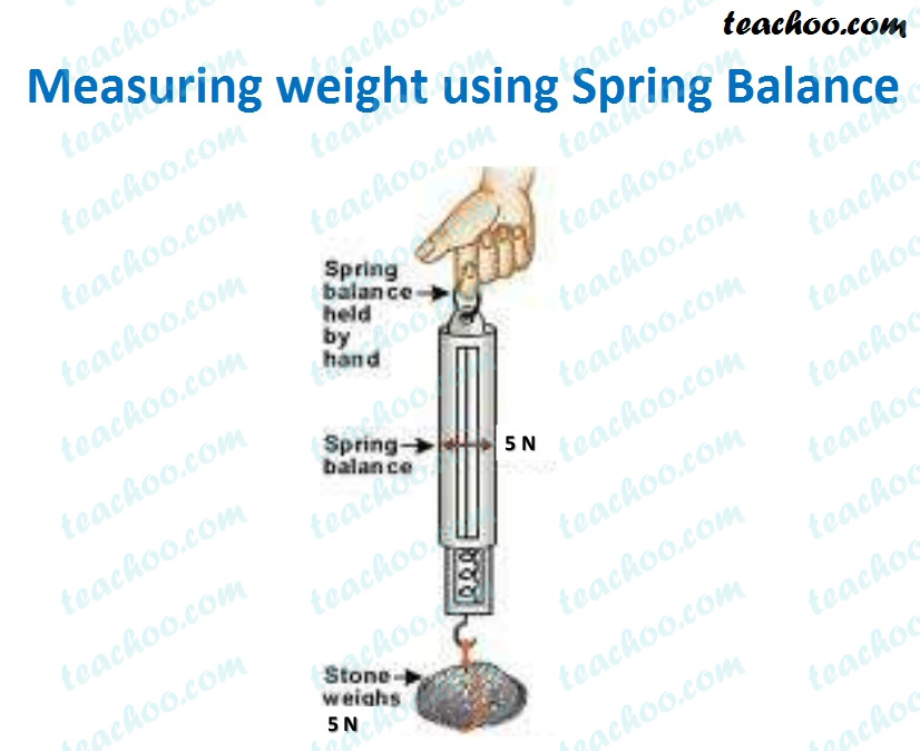 measuringforcewith-spring-balance.jpg
