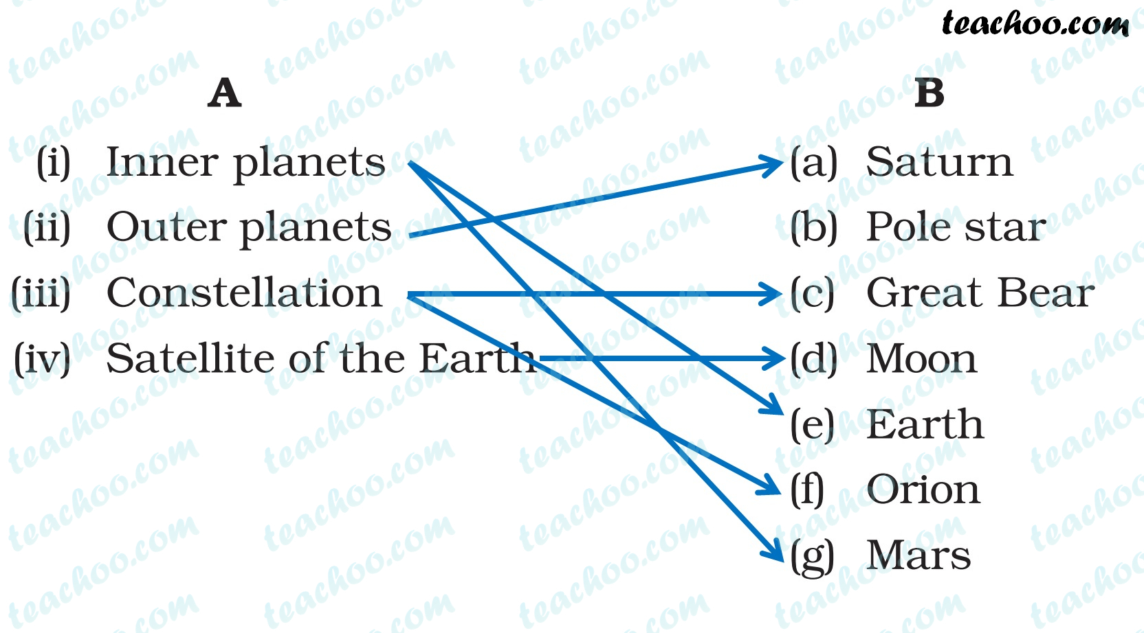 ncert-question-6-answer---chapter-17-class-8-science---stars-and-the-solar-system---teachoo.jpg