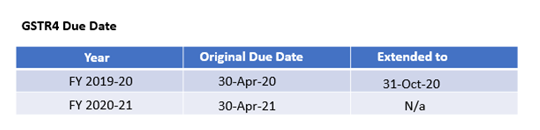 GSTR4 due date.png