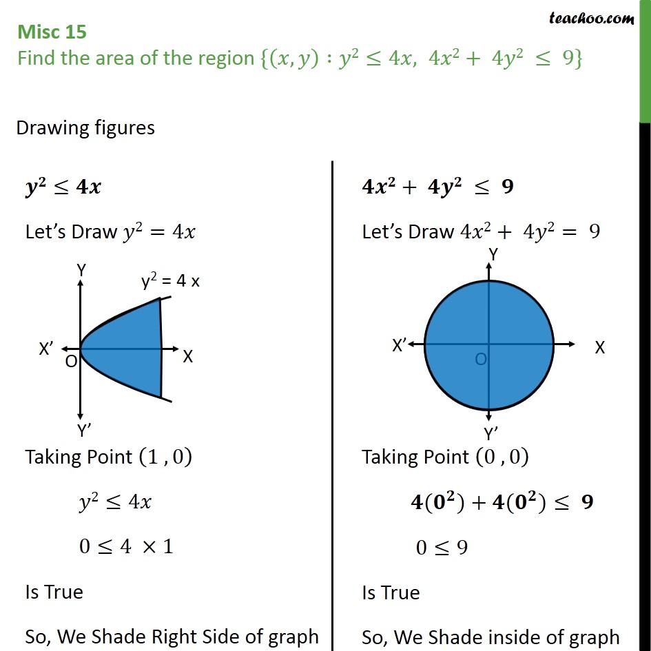 Misc 15 - Find area {(x, y): y2 < 4x, 4x2 + 4y2 < 9} - Miscellaneous