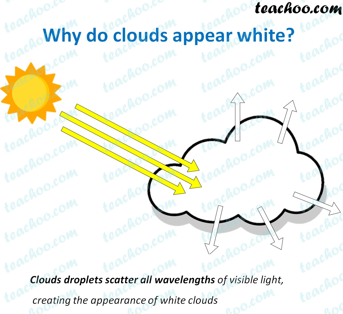 why-do-clouds-appear-white.jpg