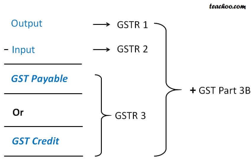 GSTR PART 3B.jpg