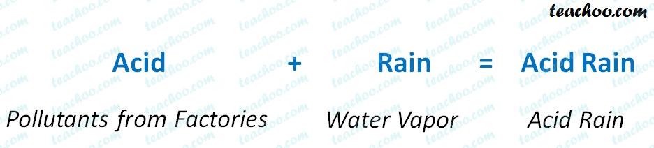 acid-rain-meaning---teachoo.jpg