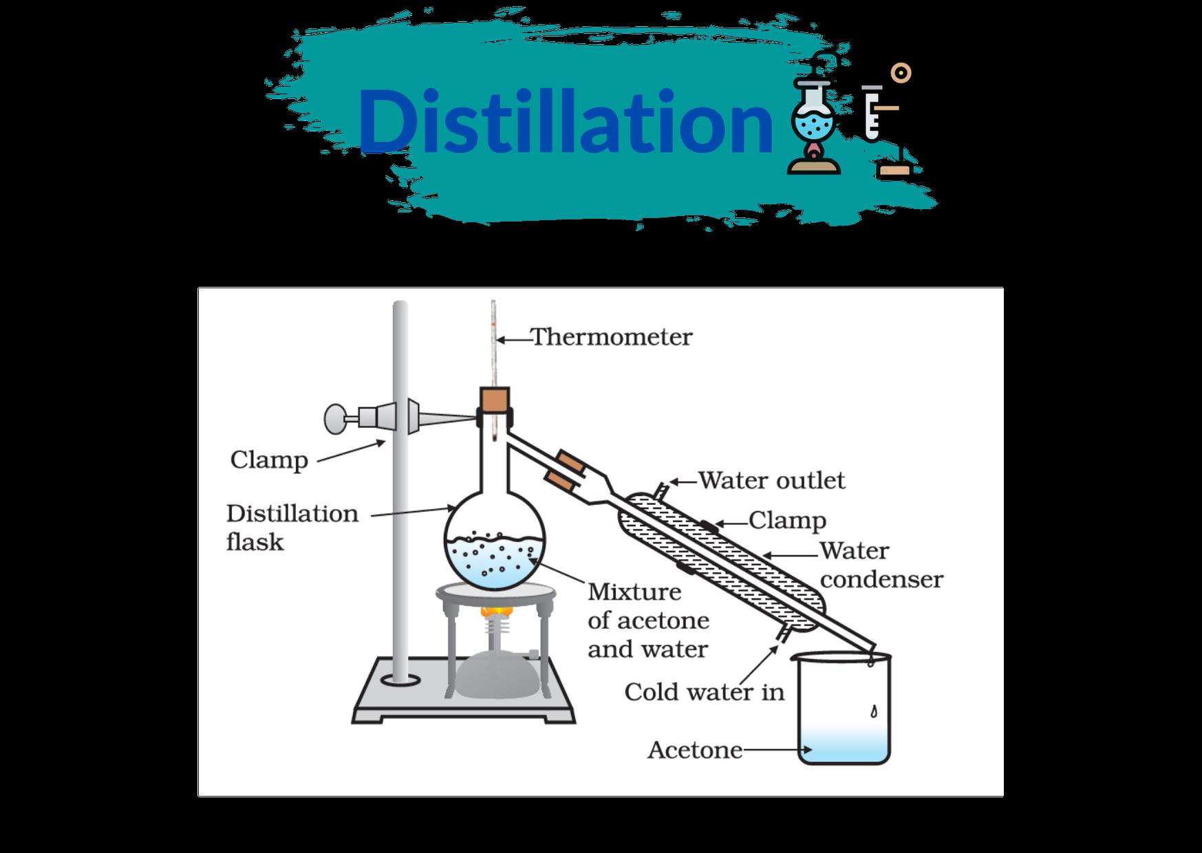 Distillation - Teachoo.png