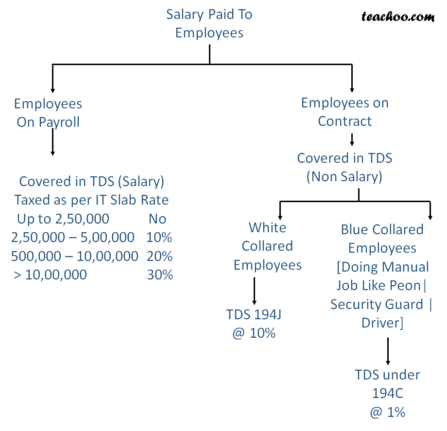 Income Tax Return and Computation for Employees on Contract - Employees On Contract