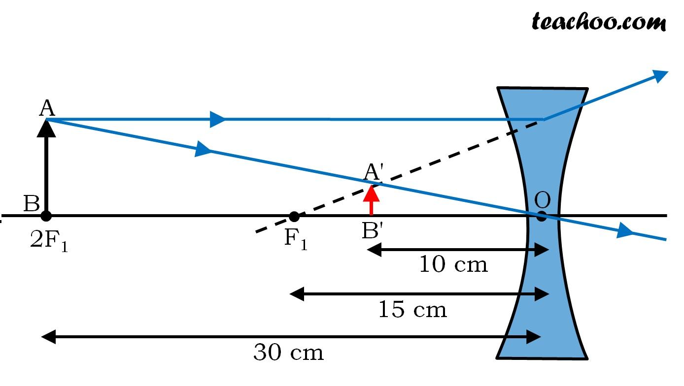 NCERT Q11 - Chapter 10 Class 10 - Light - Reflection and Refraction - Teachoo.jpg