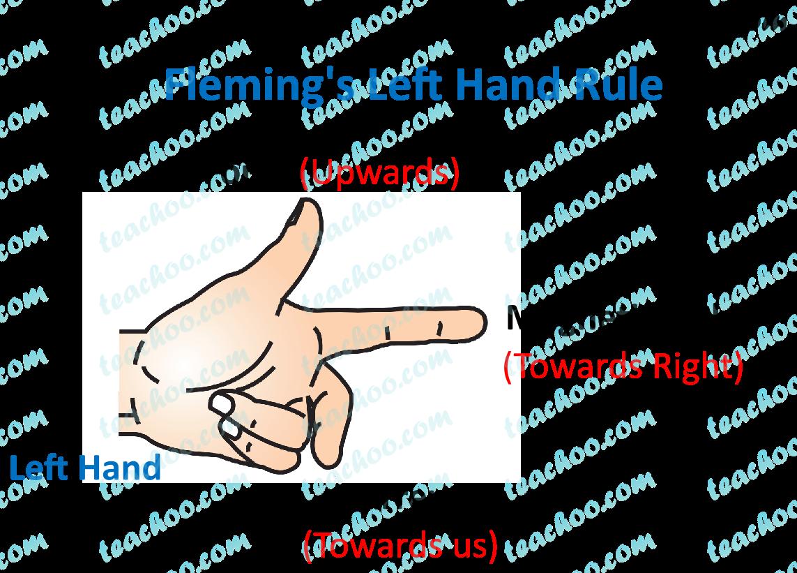 flemings-left-hand-rule---teachoo.png