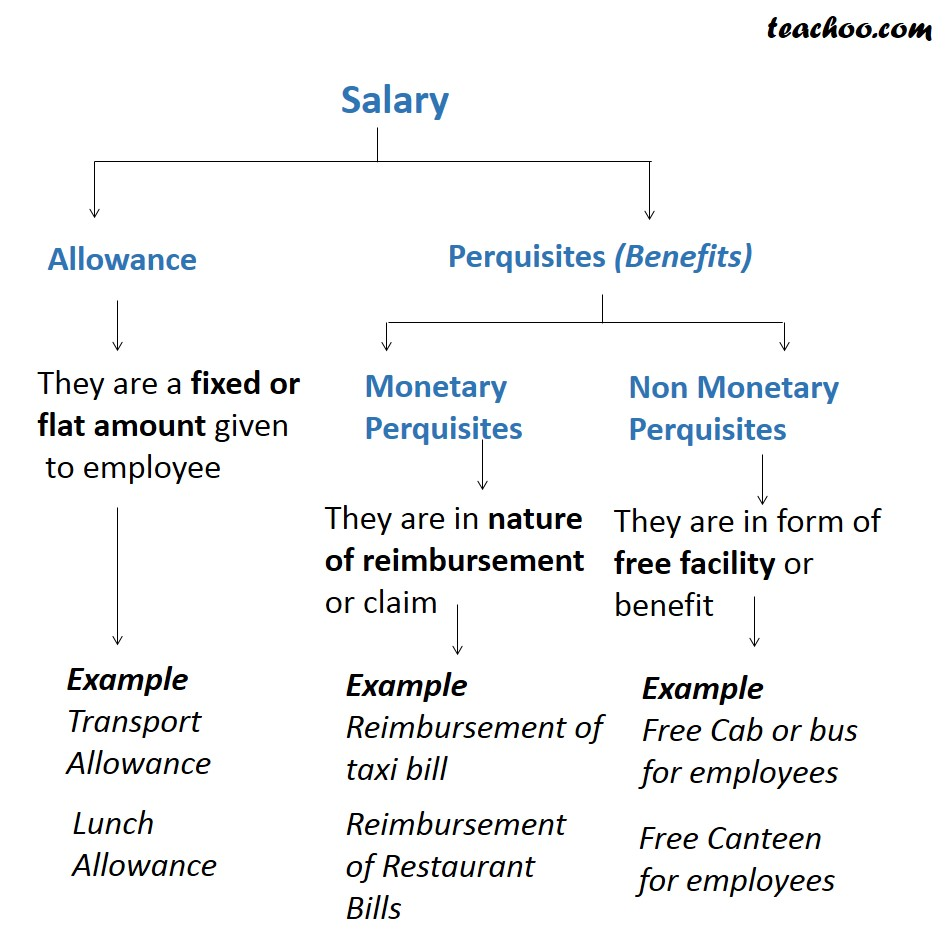What are Allowances and Perquisites - Basic Concepts