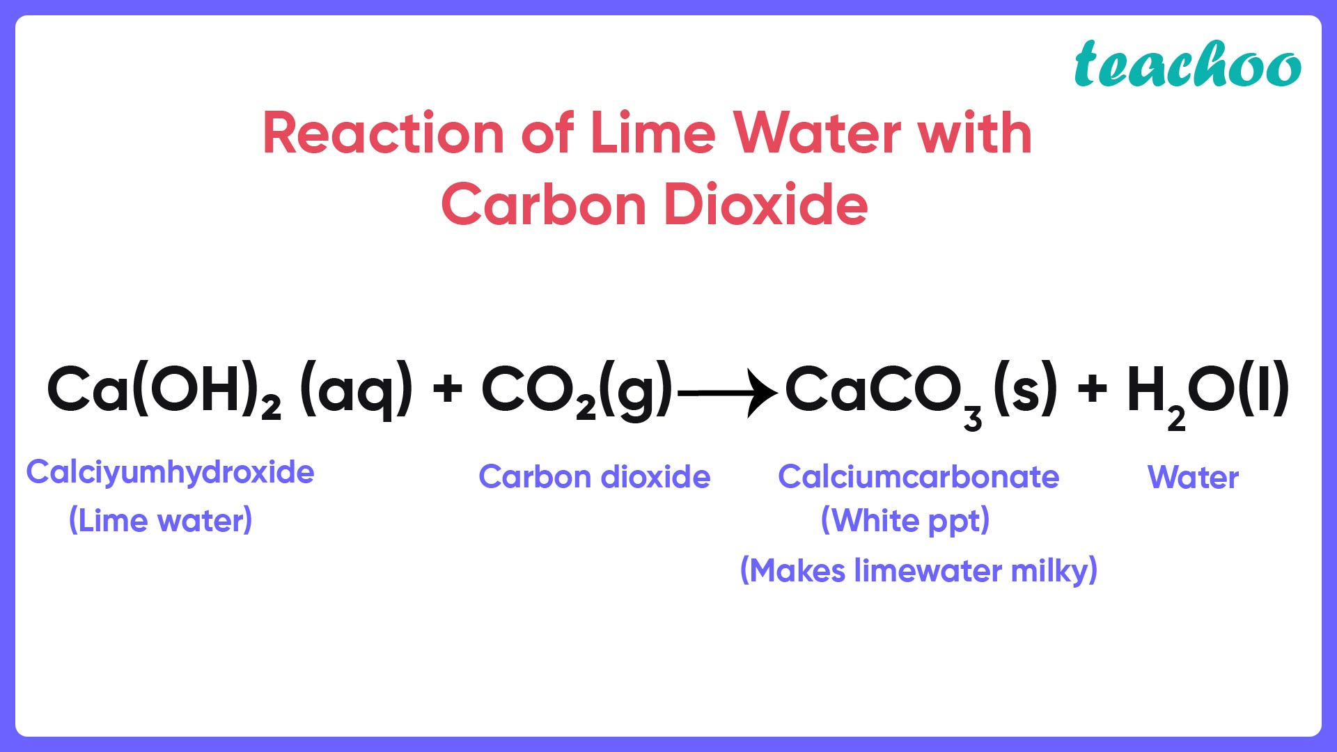 Reaction of Lime Water with Carbon Dioxide - Teachoo-01.jpg