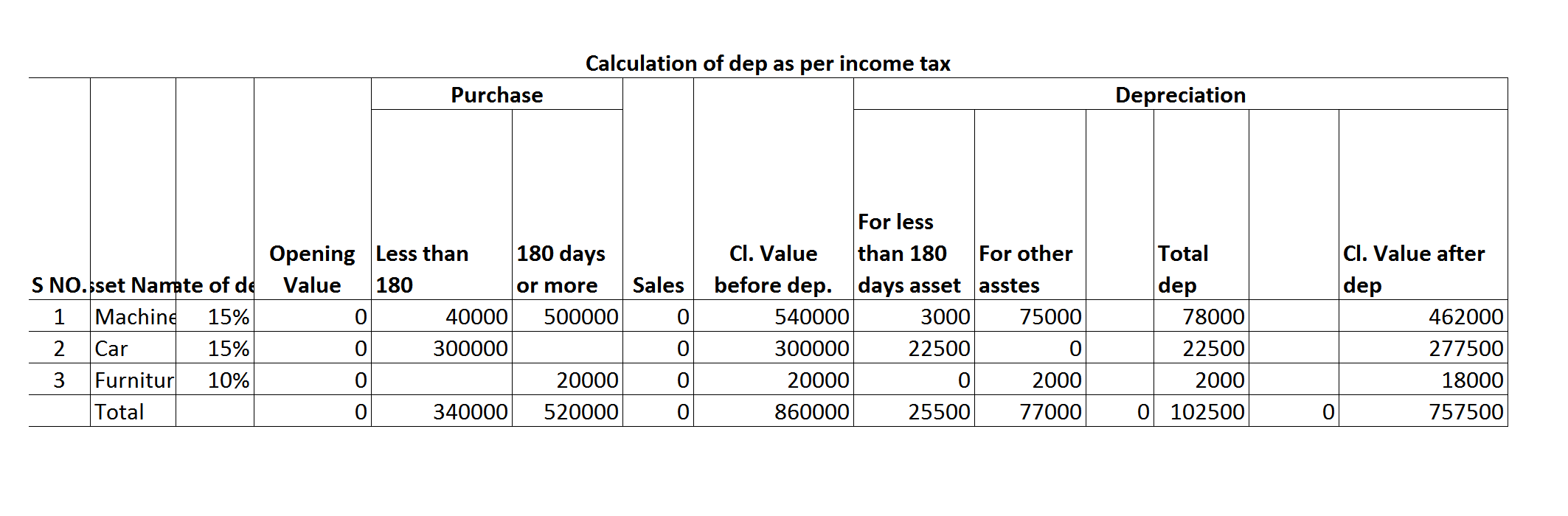 Depreciation  as per Income Tax - Calculating Depreiciation