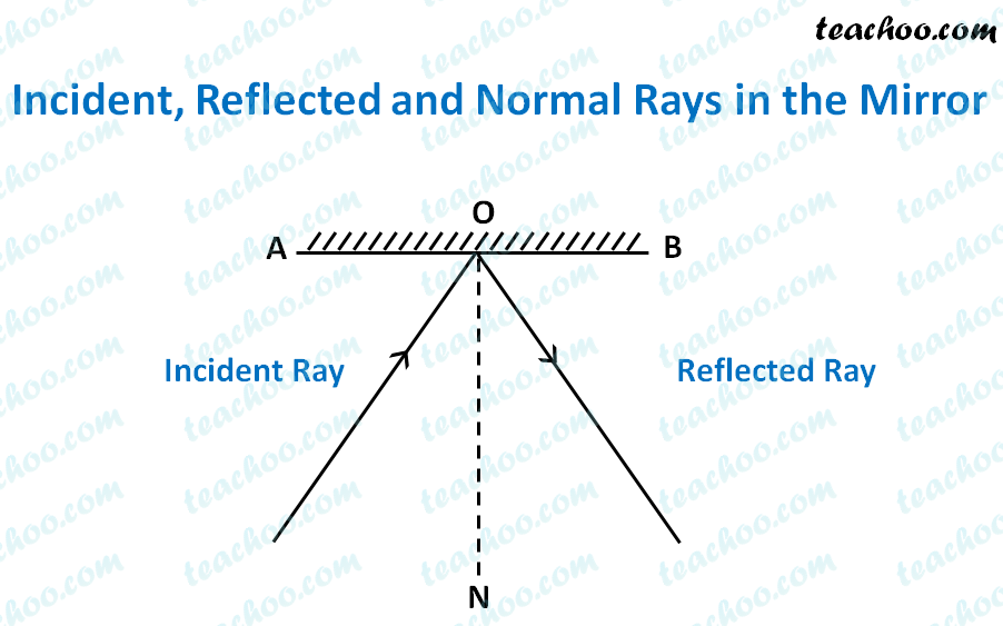 incident,-reflected-and-normal-rays-in-the-mirror---teachoo.png