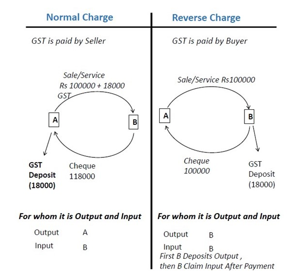 normal and reverse charge new.jpg