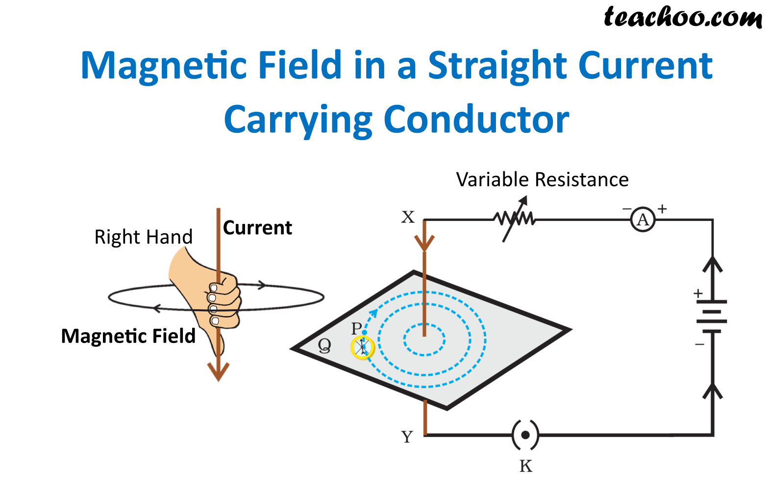 Magnetic Field in a Straight Current Carrying Conductor - Teachoo.png