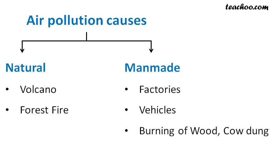 Causes of Air Pollution - Natural and Manmade Causes - Teachoo.jpg