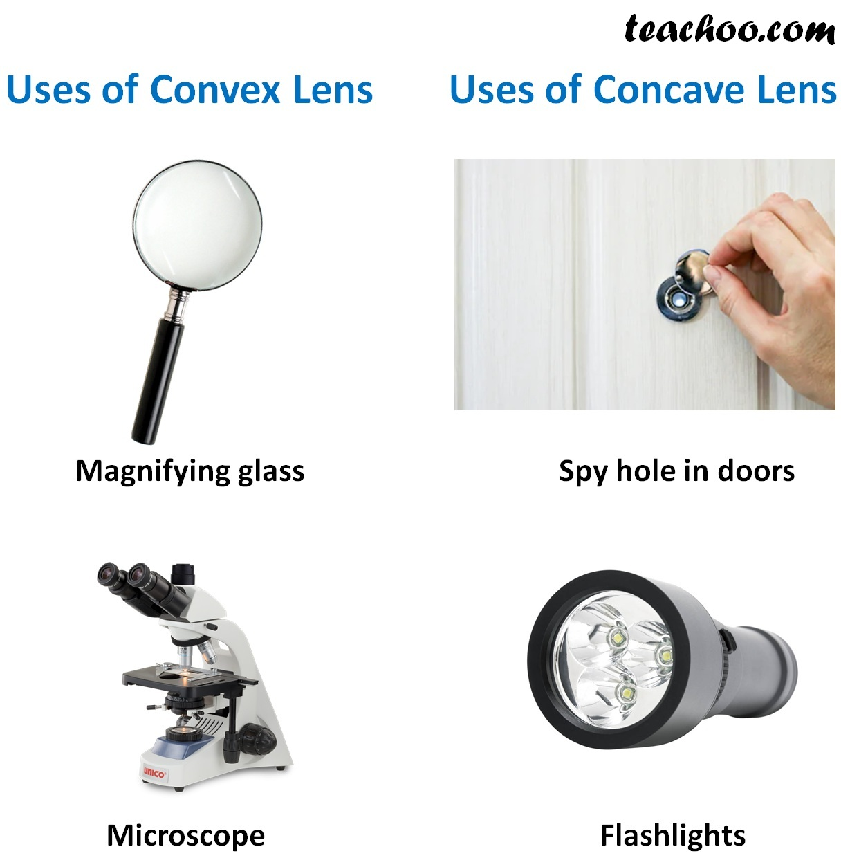 Uses of Convex Lens and Concave Lens.jpg