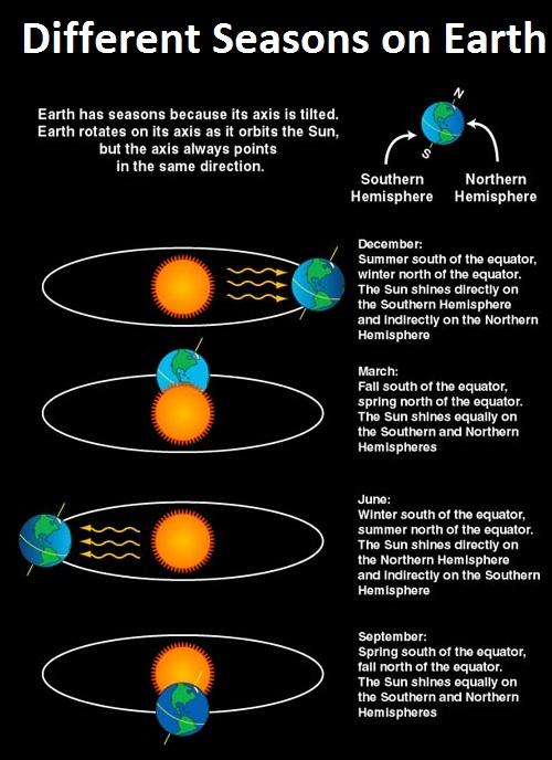 Different Seasons on Earth - Teachoo.jpg