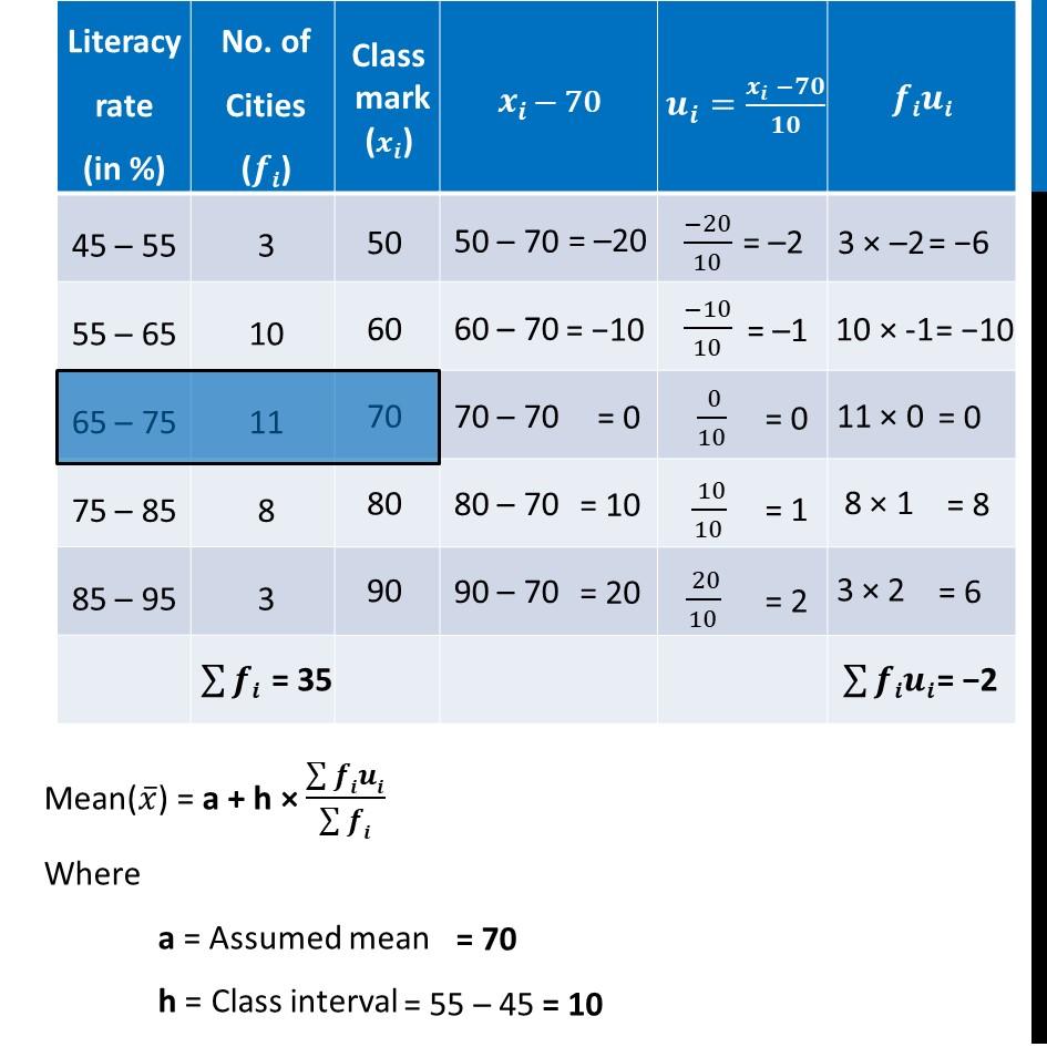 Ex 14.1, 9 - Chapter 14 Class 10 Statistics - Part 2