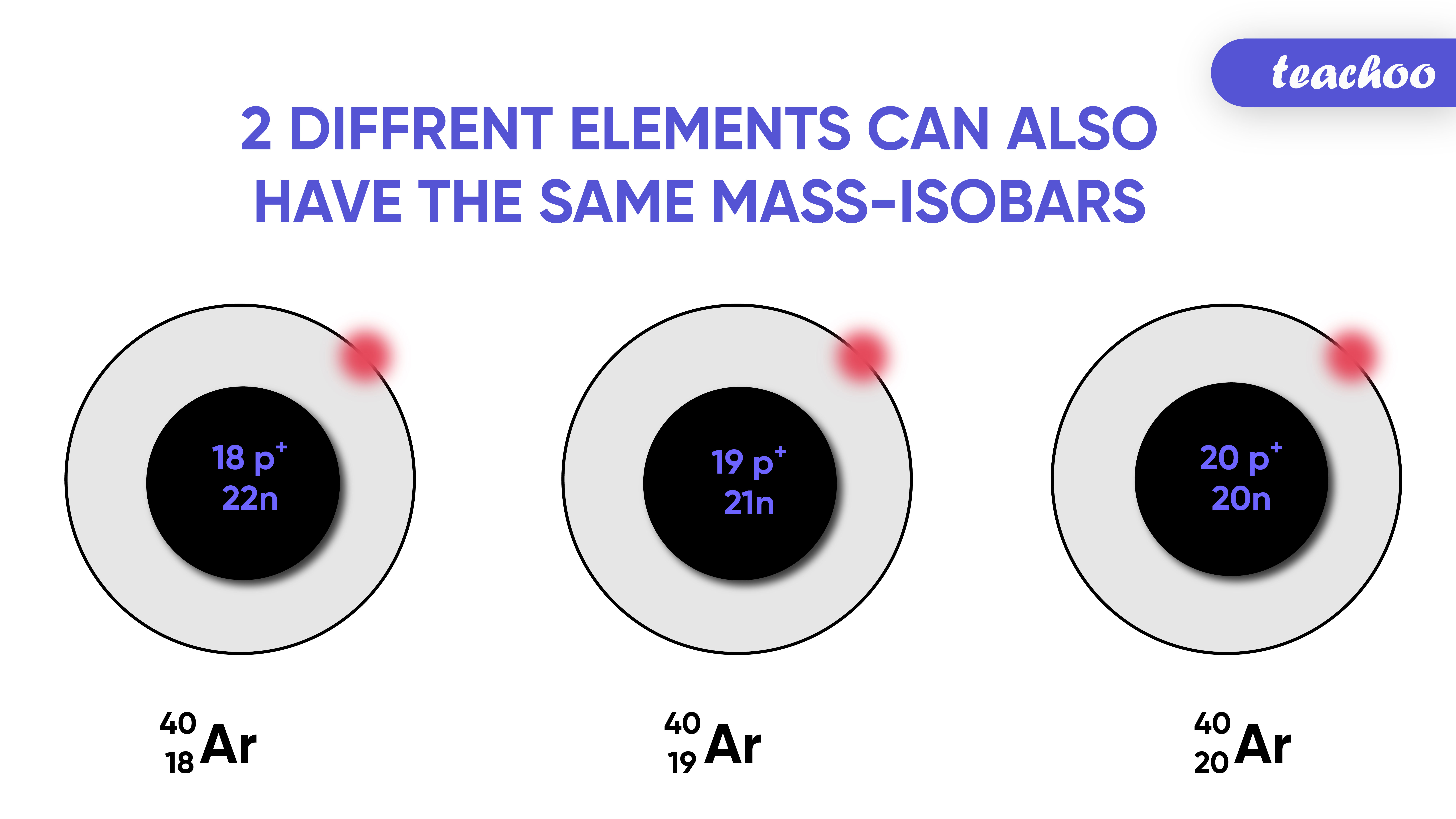 2 diffrent elements can also have the same mass-ISOBARS-Teachoo-01.jpg