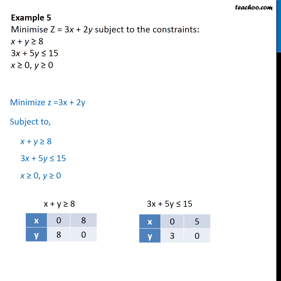 Example 5 - Minimise Z = 3x + 2y subject constraints:x + y< 8 - Linear equations given - Not feasible
