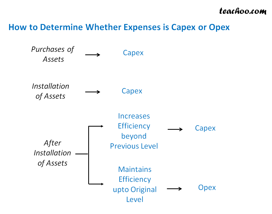 How to Determine Whether Expenses is Capex or Opex - AP Process (P2P Process)